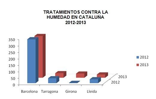 grafico humedad cataluña